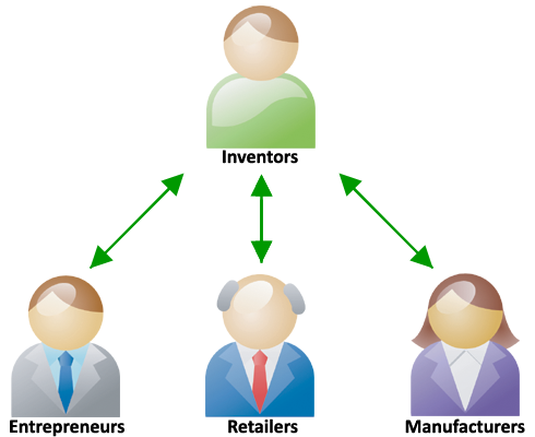 Connect Inventors with  Entreprenuers, Manufacturers, and Retailers