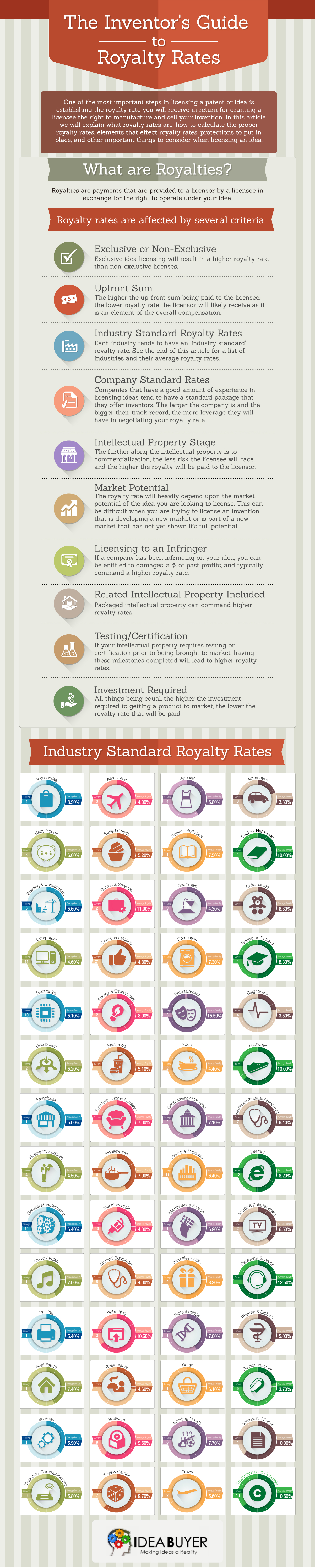 Patent Royalty Rates